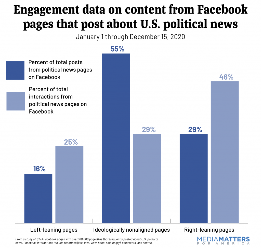Engagement data on content from Facebook pages that post about U.S. political news