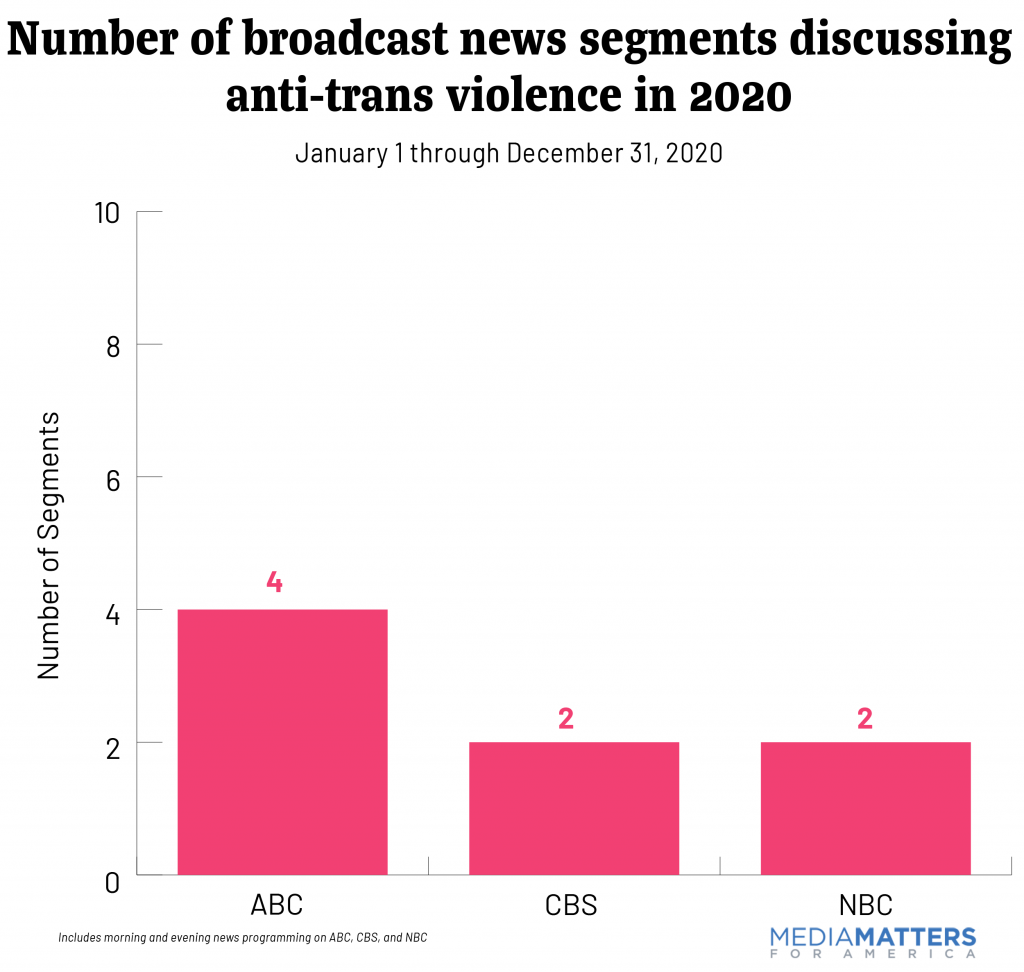 Graph showing the number of segments broadcast news aired covering anti-trans violence