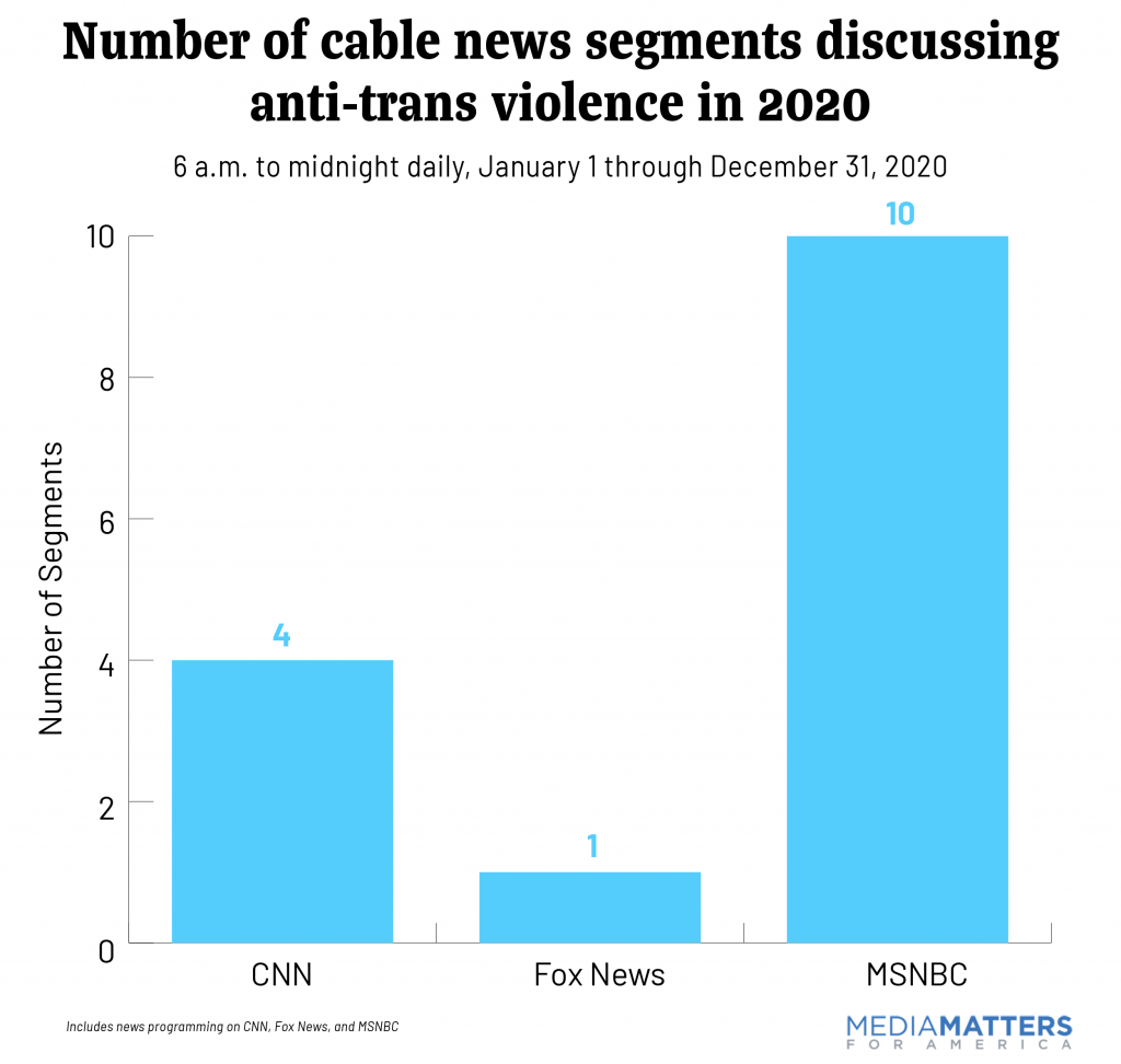 Graph showing the number of segments cable news produced on anti-trans violence