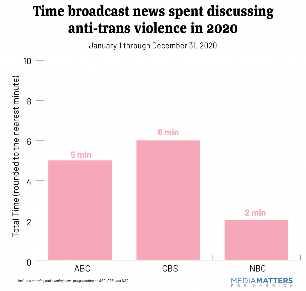 Graph showing the length of time broadcast news spent covering anti-trans violence