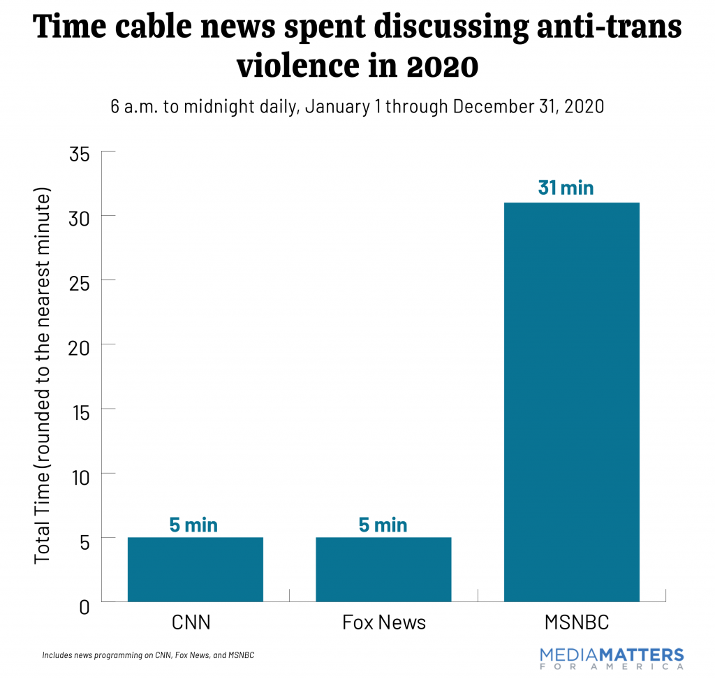 Graph showing the time cable news covered anti-trans violence in 2020