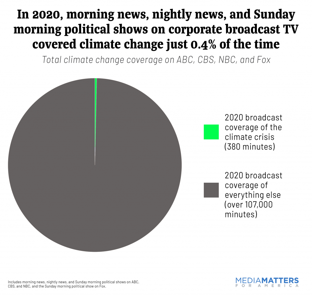 2020 overall climate coverage
