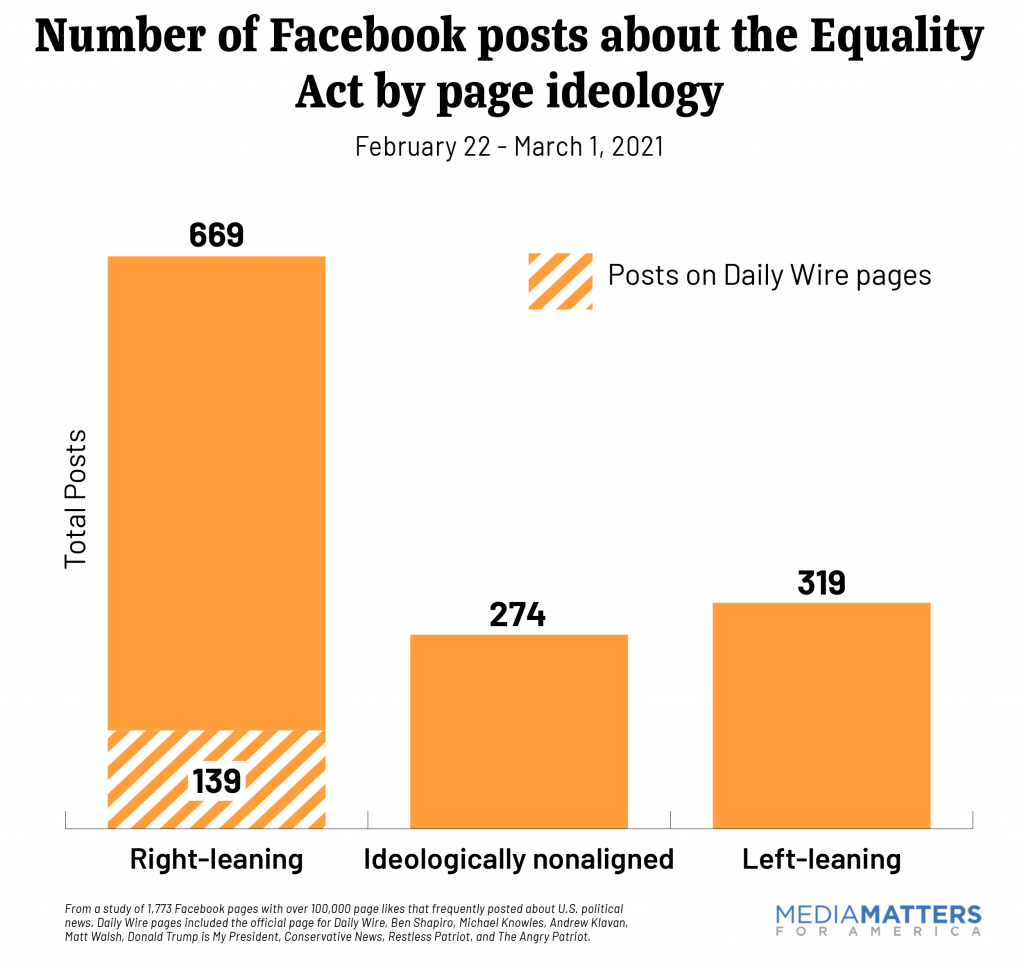 Number of Facebook posts about the Equality Act by page ideology
