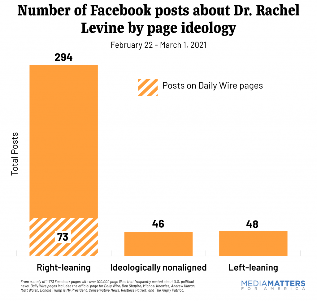 Number of Facebook posts about Dr. Rachel Levine by page ideology