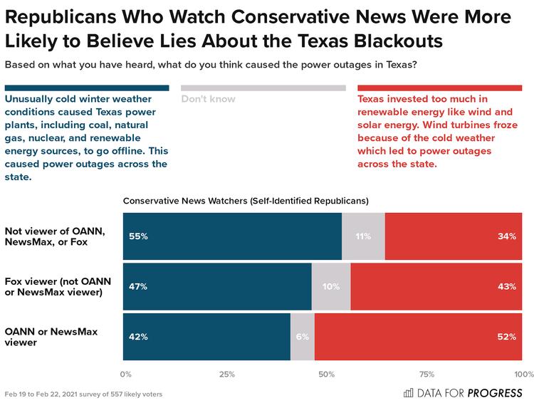 poll graphs