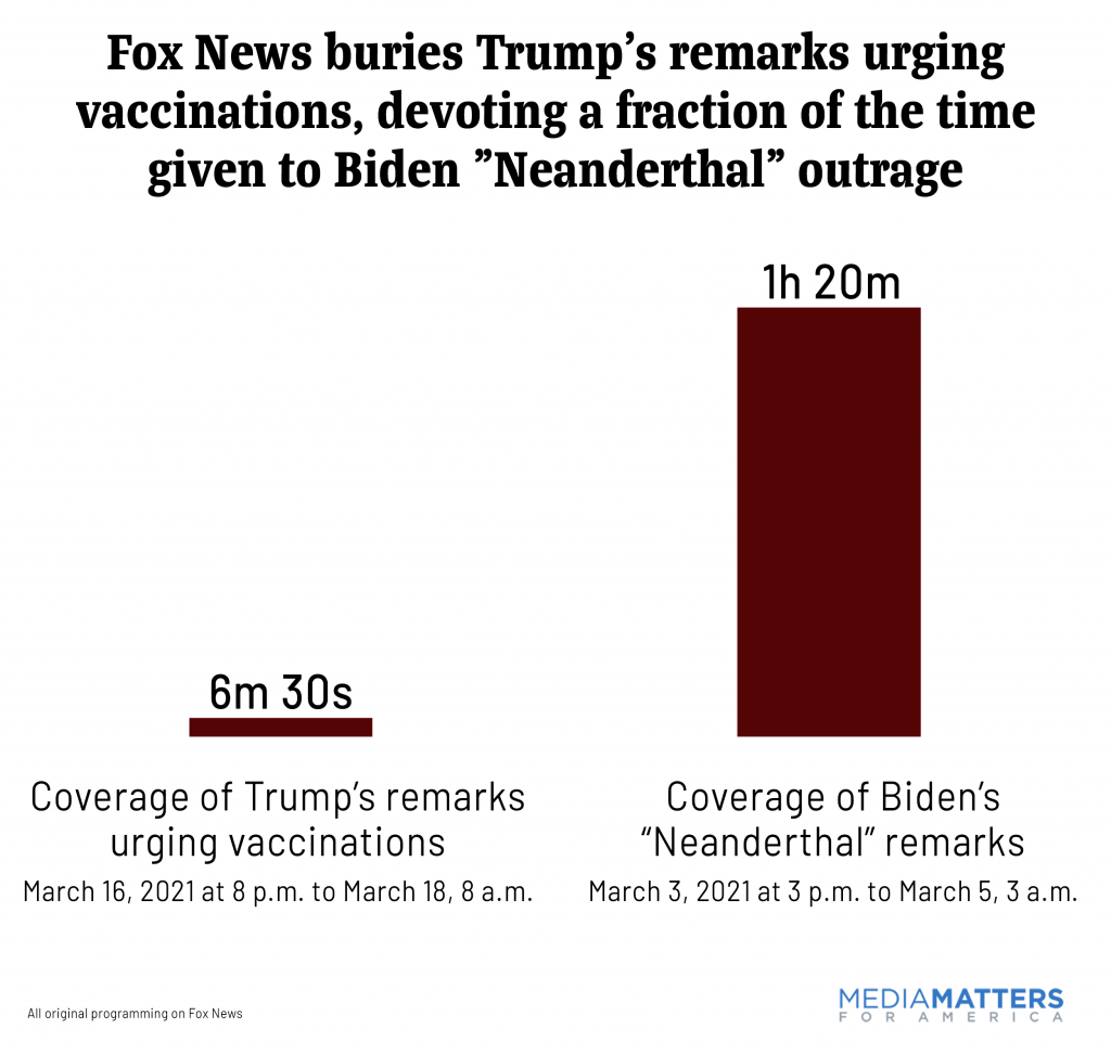 "Bar chart comparing Fox coverage of Trump endorsing vaccines vs. its coverage of Biden's ""neanderthal"" comment"