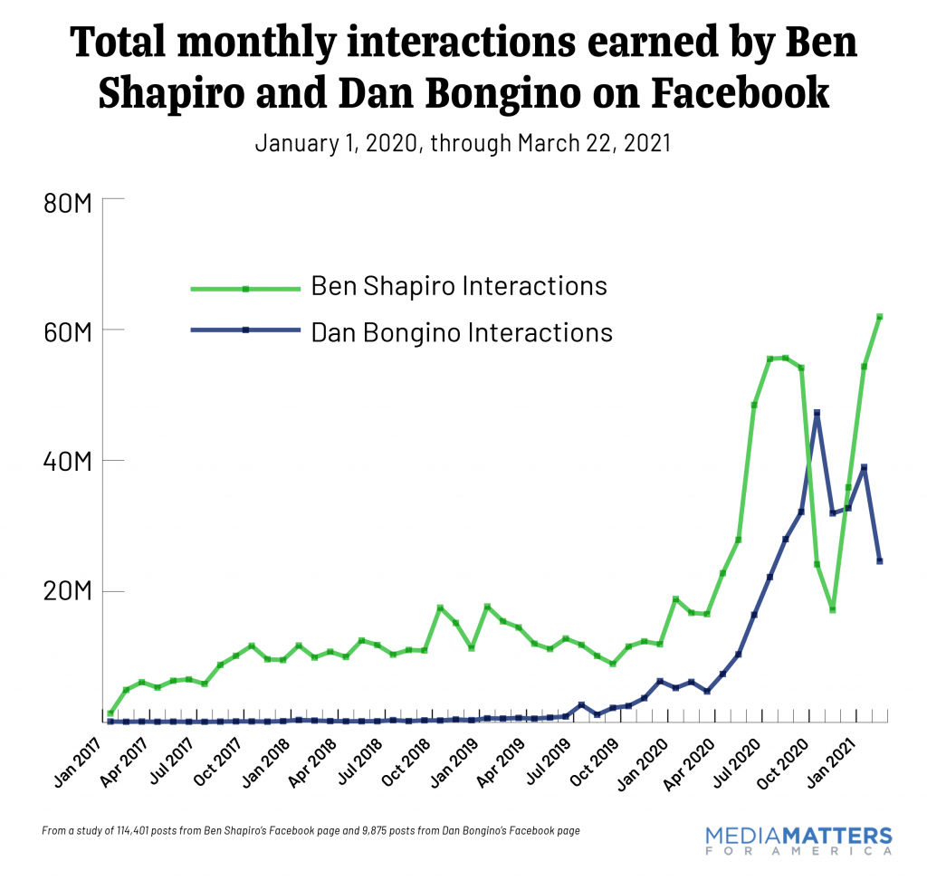 Total monthly interactions earned by Ben Shapiro and Dan Bongino on Facebook