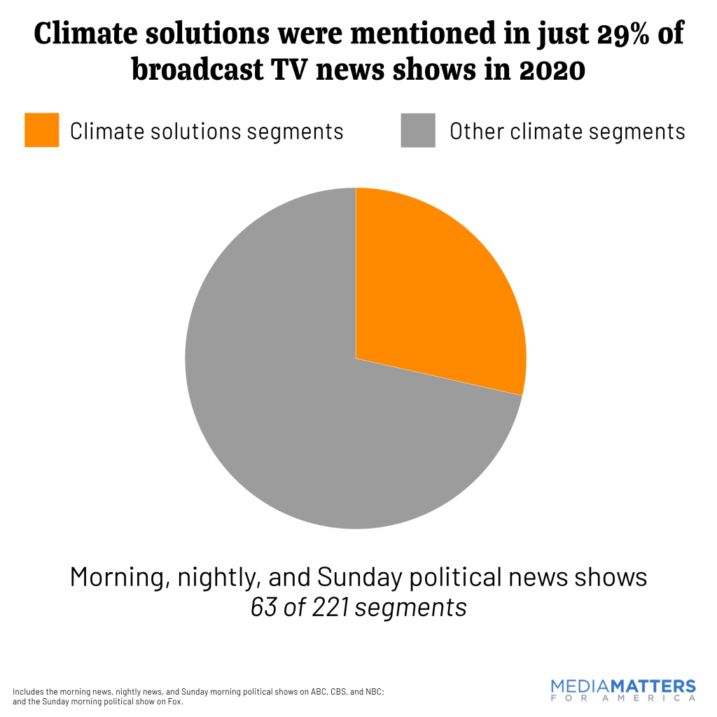 Climate-solutions-overall-2020