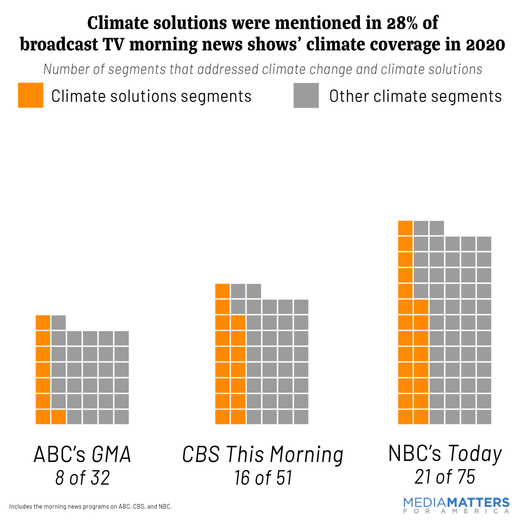 Morning-climate-solutions-2020