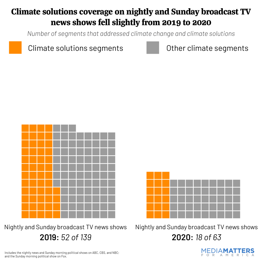 Nightly-climate-solutions-2020