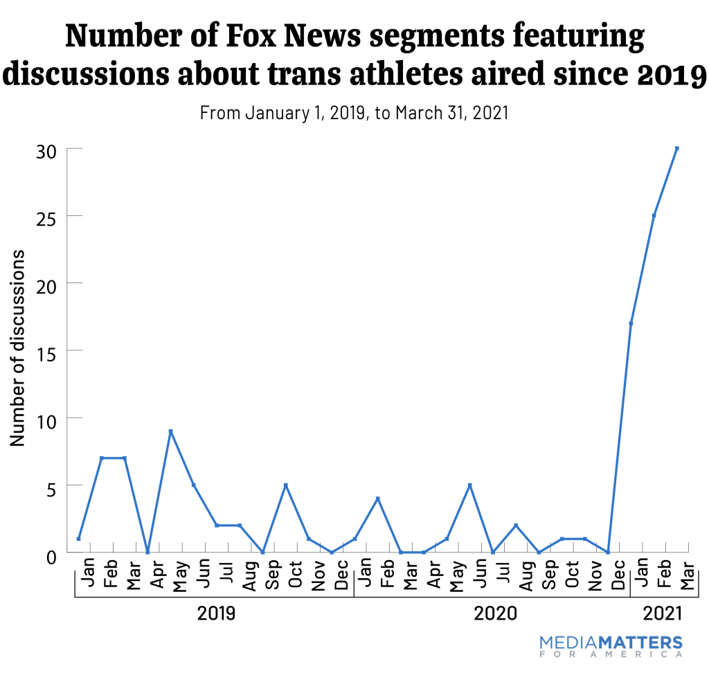 Number of Fox News segments featuring discussions about trans athletes since 2019, showing that discussions spiked in Dec. 2020
