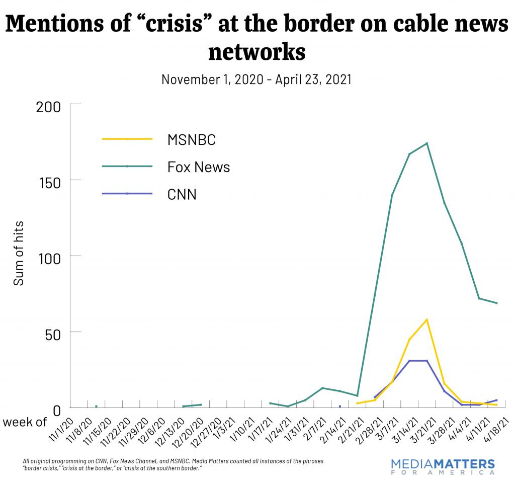"Mentions of ""crisis"" at the border on cable news"
