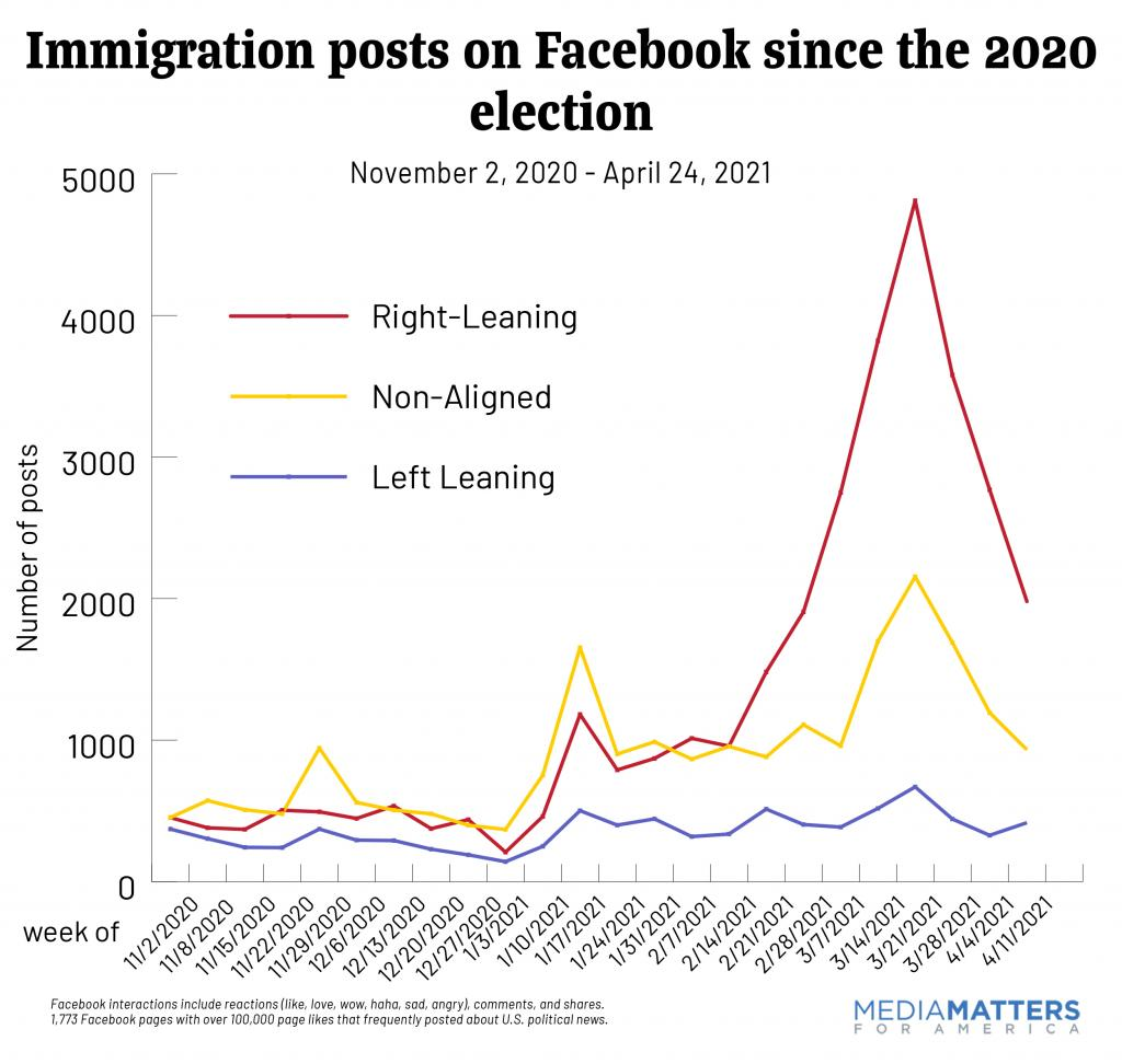 immigration posts on FB after the 2020 election