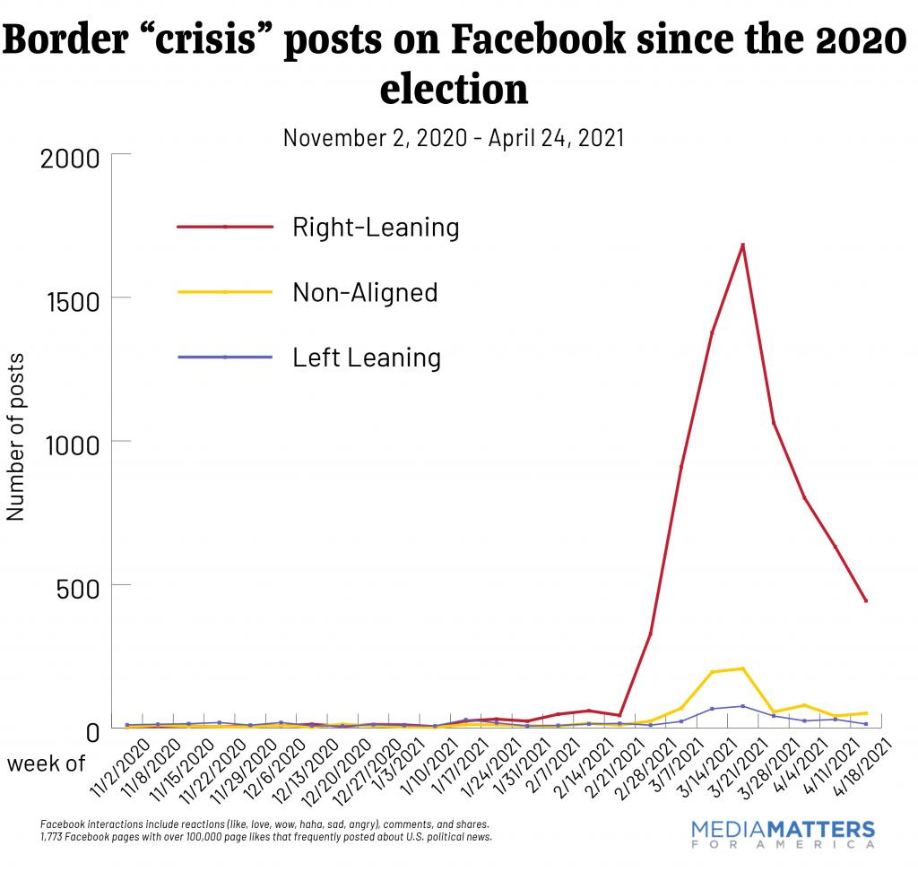"Border ""crisis"" posts on Facebook since the 2020 election"