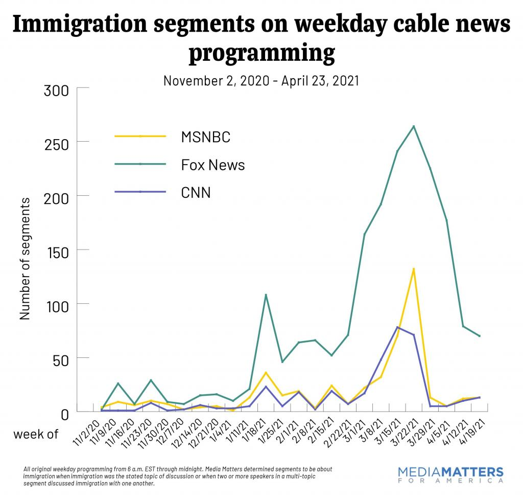 Immigration segments on weekday cable news