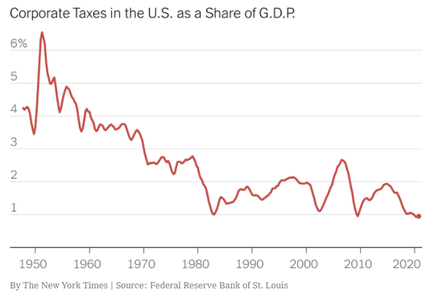 Corporate taxes as a share of GDP
