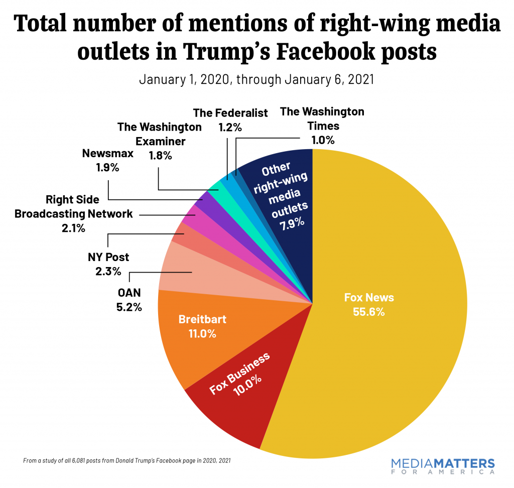 Total number of mentions of right-wing media outlets in Trump's Facebook posts