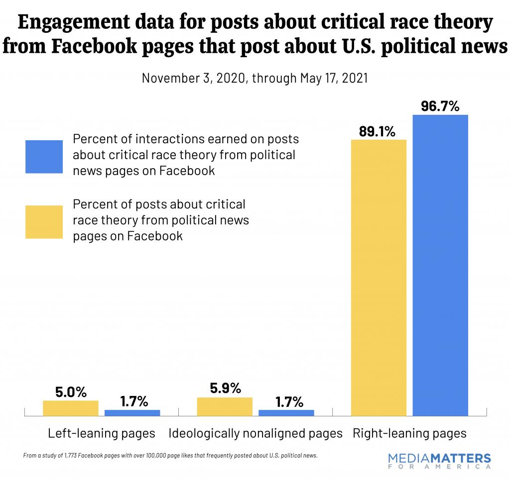 Facebook Critical Race Theory