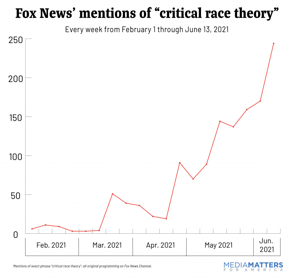 Weekly critical race mentions on Fox News