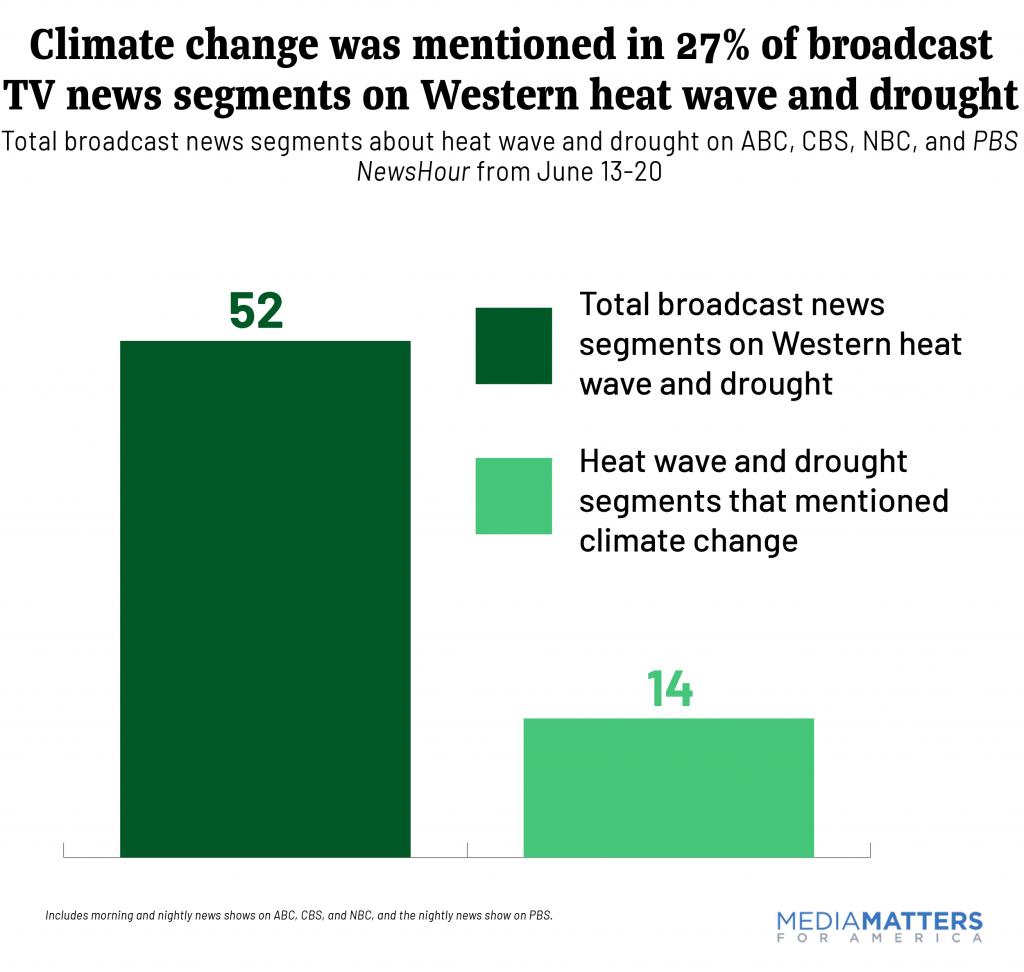 Broadcast-Heat-Climate-Coverage-June-2021