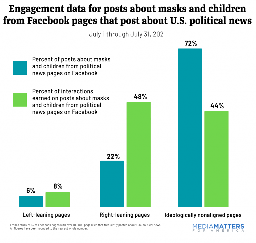 Engagement data for posts about masks and children from Facebook pages that post about U.S. political news