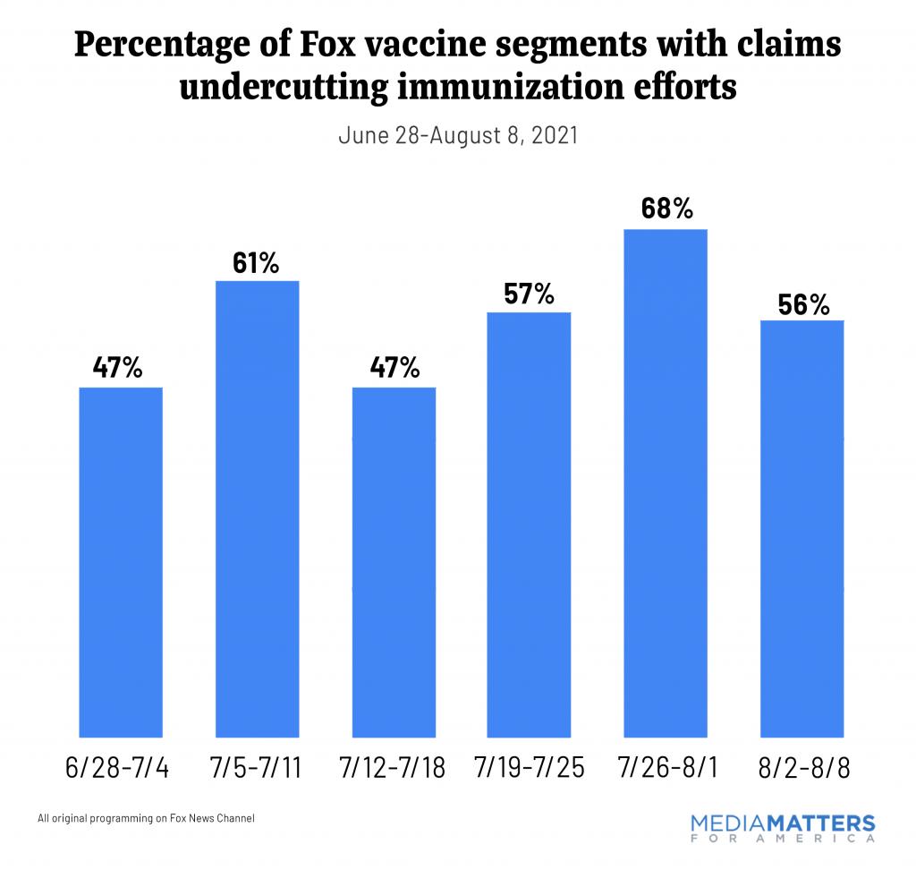 Percentage of Fox vaccine segments with claims undercutting immunization efforts