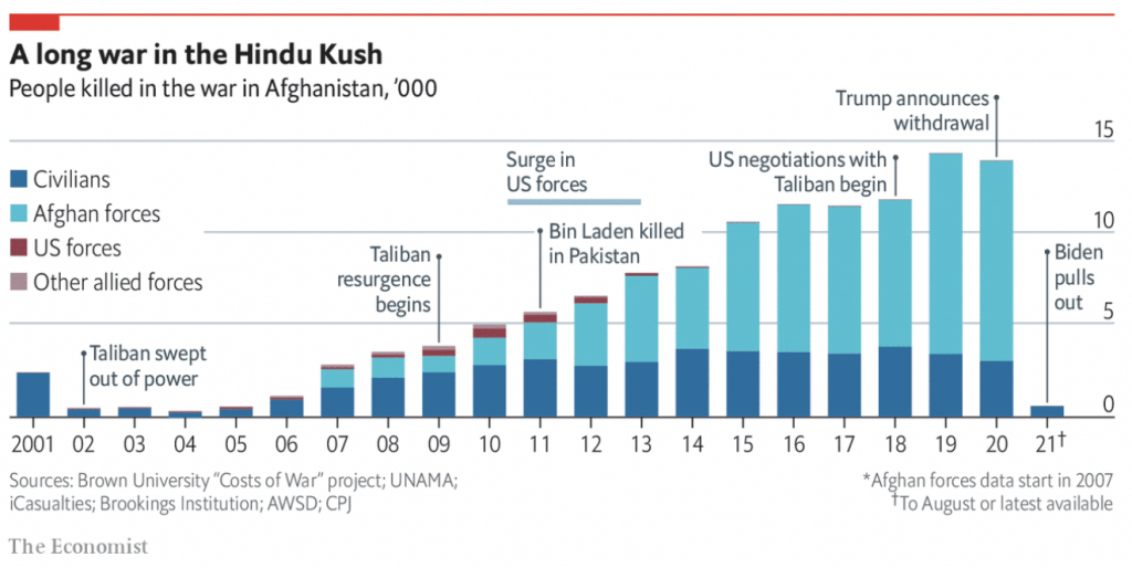 economist afghanistan chart