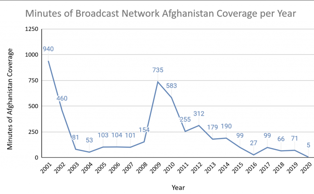 broadcast nightly afghanistan coverage