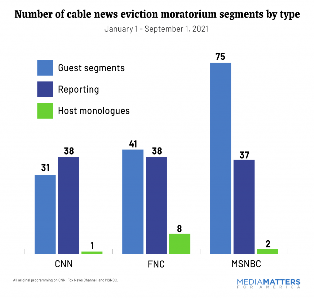 Number of cable news eviction moratorium segments by type