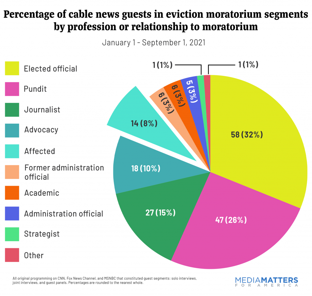 Percentage of cable news guests in eviction moratorium segments by profession or relationship to moratorium